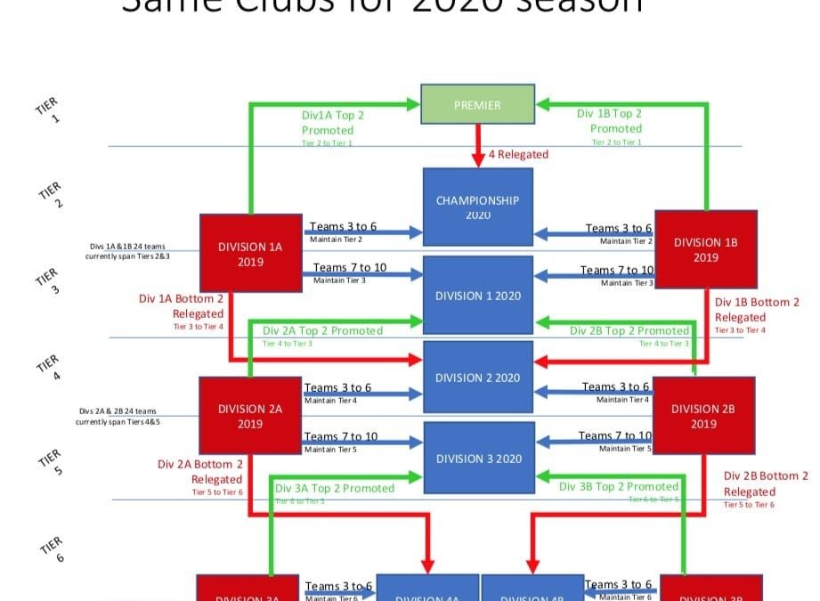 GMCL STRUCTURE FOR SEASON 2020